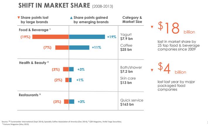 cu-slide-shift-in-market-share